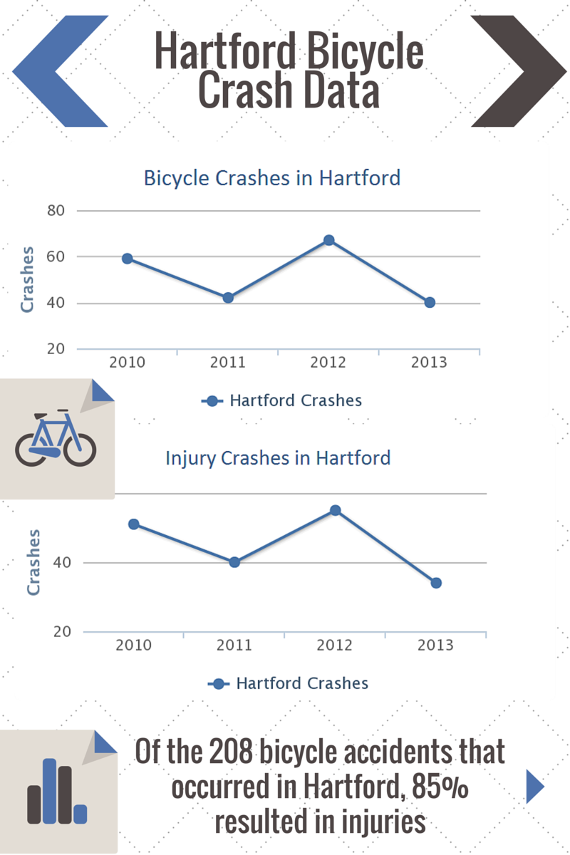 Hartford Bicycle Accident Lawyer Attorney Ken Namnoum